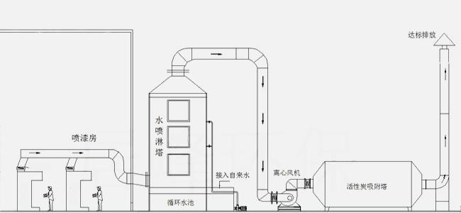 喷漆房废气处理方案示意图-资料下载-任丘市正蓝环保