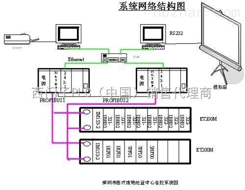 西门子s7-300 di数字量扩展模块