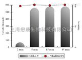 MX2001AccutaseTM 细胞消化液(干细胞级别)
