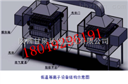 gq-榆林彩鋼噴漆廢氣處理設備生產廠家