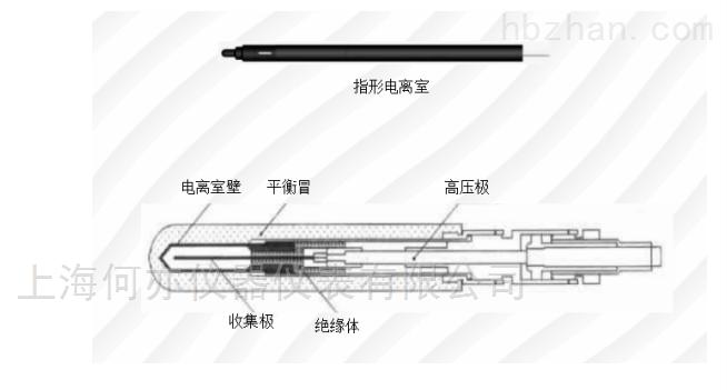 MR-100J 治療水平電離室劑量計