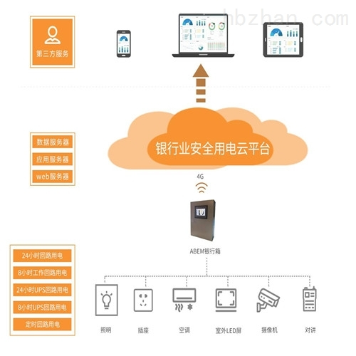 银行安全用电管理 银行营业网点用电监测