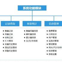 IC卡智能计费预付费远传监控系统平台