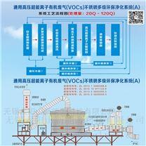vocs多级环保净化装置_油烟废气净化器