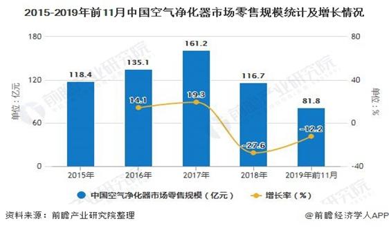 2020年中国空气净化器行业市场现状及发展趋势 未来产品将朝智能化、多功能化发展
