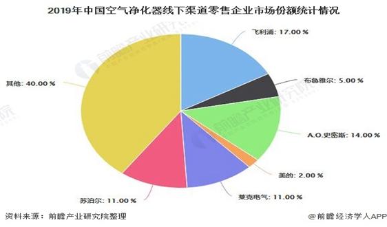 2020年中国空气净化器行业市场分析:线上渠道小米脱颖而出 行业投资热情逐渐下降