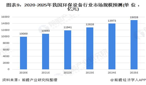 2020年中国环保设备行业发展现状与趋势分析 设备产量稳步增长但技术创新能力亟待提高