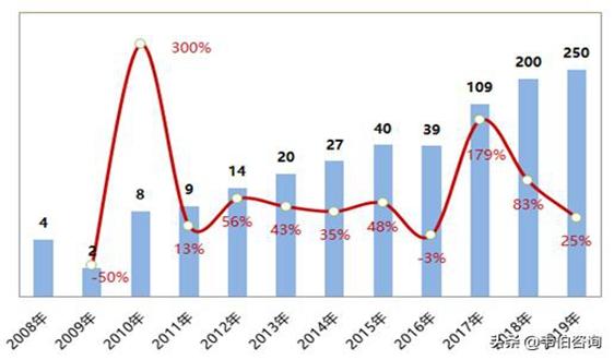 场地修复项目数量金额持续多年增长,潜在市场规模超千亿