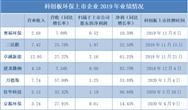 """首份科创板环保年度成绩单:8家上市企业""""含金量""""成色几何"""
