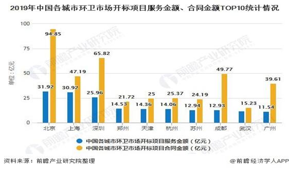 2020年中国环卫行业市场现状及发展趋势分析 县区、乡村将成为巨大潜力市场