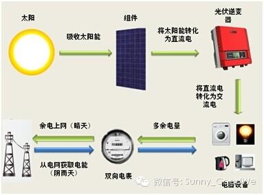 如何自建一套家用太阳能发电站