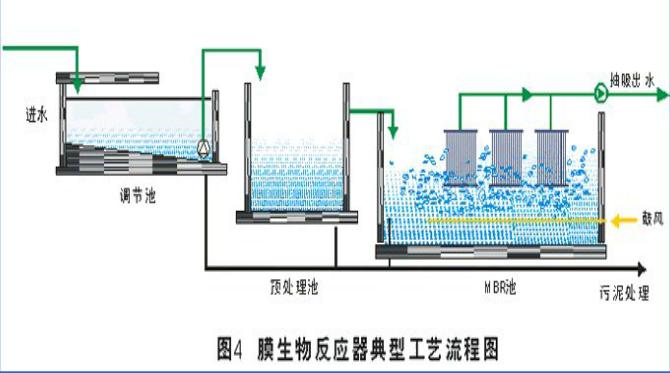 mbr膜生物反应器水处理技术