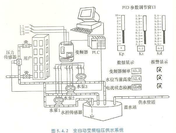 全自动变频恒压供水系统