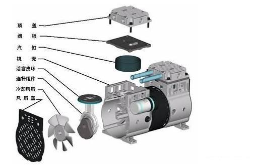 三,无油真空泵结构图及无油真空泵图片 四,无油小型旋片式真空泵用途