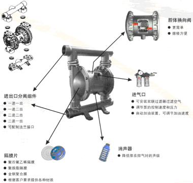 气动隔膜泵型号参数_气动隔膜泵工作原理
