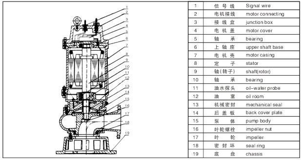 /h,扬程:7~60m等,根据使用介质,安装方式不同设计制造成同性能参数的WL、YW、GW系列产品。 32WQ12-15-1.1潜水排污泵产品特点: 1.采用独特的单片或双叶片时轮结构,大大提高了活物通过能力,能有效的通过泵口径的5倍纤维物质与直径为泵口径约50%的固体颗粒。 2.机械密封采用新型硬质耐腐的软化钨材料,可使泵安全连续运行8000小时以上。 3.