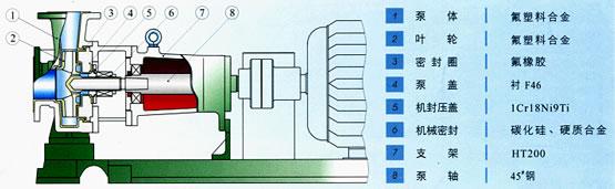 塑料卧式离心泵结构图