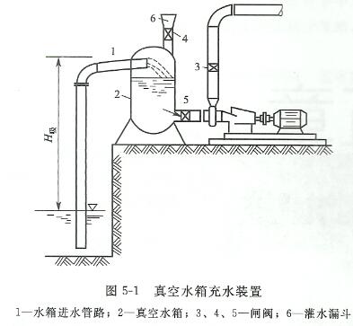 水泵真空引水装置的工作原理及设计结构图和图片