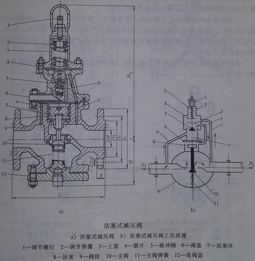 活塞式减压阀工作时,由于活塞在气缸中的摩擦力较大,因此,它适用于图片