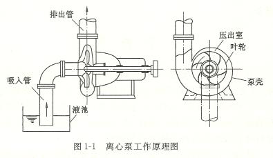 渣浆泵工作原理及结构图和选型参数