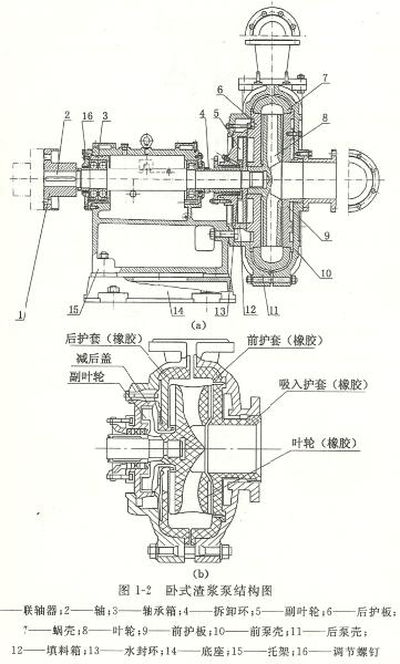 卧式渣浆泵结构图