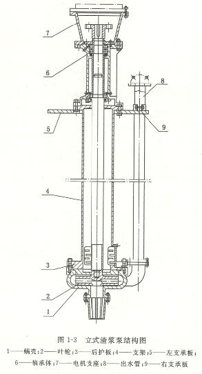 立式渣浆泵结构图