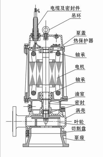 高效切割式潜水排污泵产品结构图