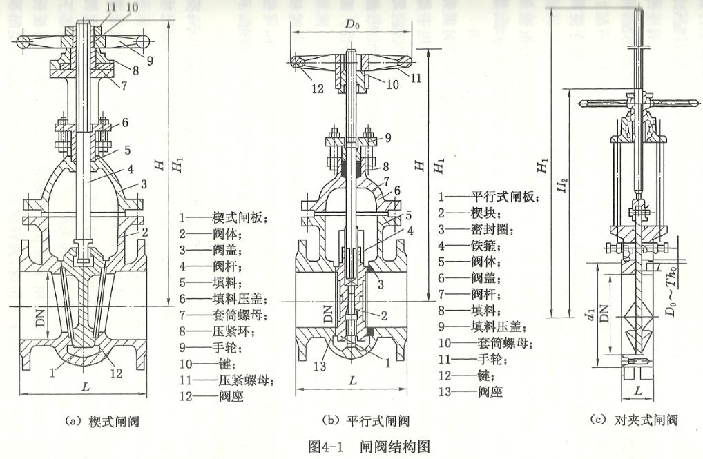 二, 闸阀结构图 闸阀也叫闸板阀,代号z,由阀体,阀座,阀板,阀盖,阀杆图片