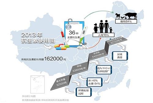 中国首份抗生素污染地图发布