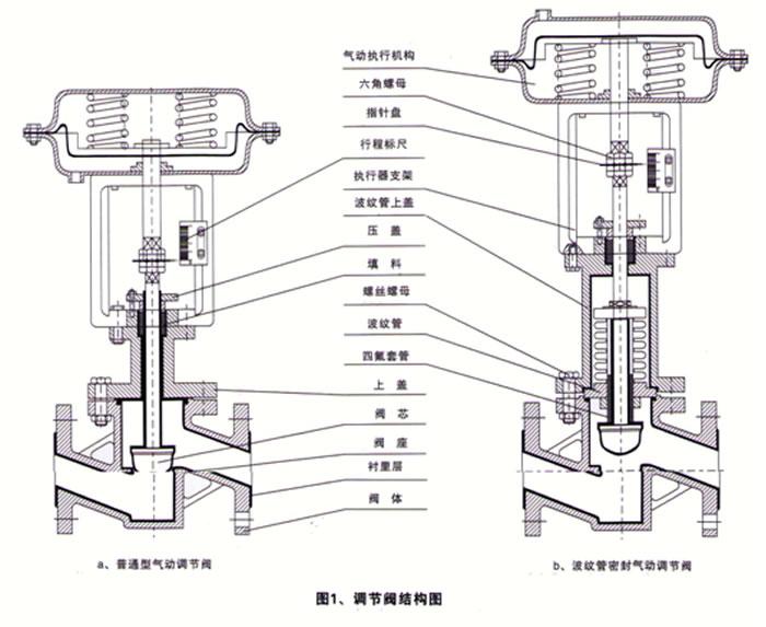 衬氟调节阀zjhpf46图片