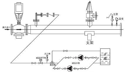 蒸汽减温减压装置的安全阀下应设一固定支架,泄压应排至安全处.图片