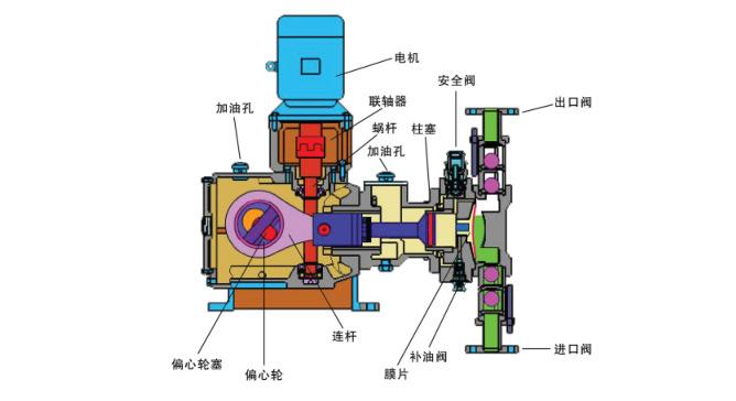 隔膜计量泵工作原理_结构图_特点