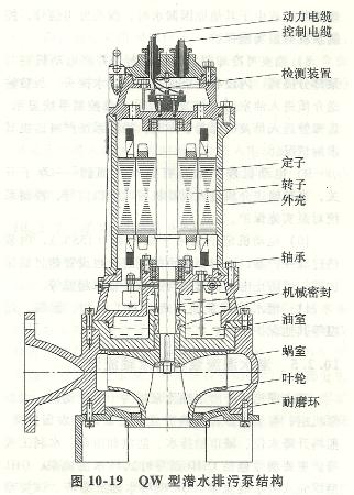 QW型潜水排污泵结构图