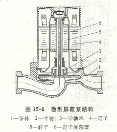 微型屏蔽泵结构图