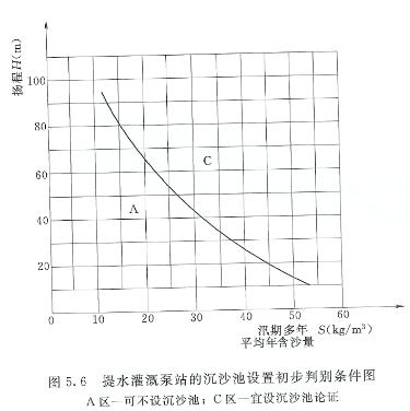 灌溉泵站沉沙池设置条件图