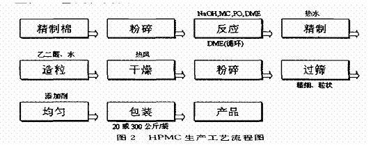国内外羟丙基甲基纤维素hpmc生产技术对比分析
