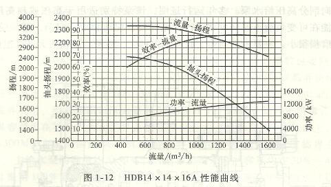 超临界机组给水泵性能曲线