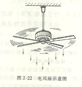 电风扇示意图