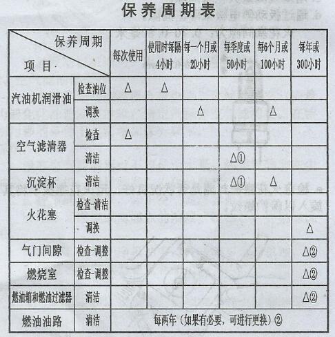 汽油机水泵保养周期表
