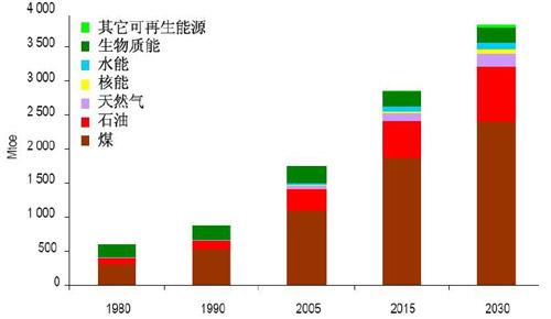我国能源结构走势图(数据via.中国煤炭网)