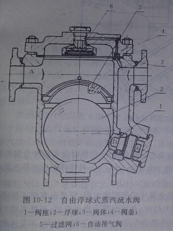 自由浮球式蒸汽疏水阀的工作原理