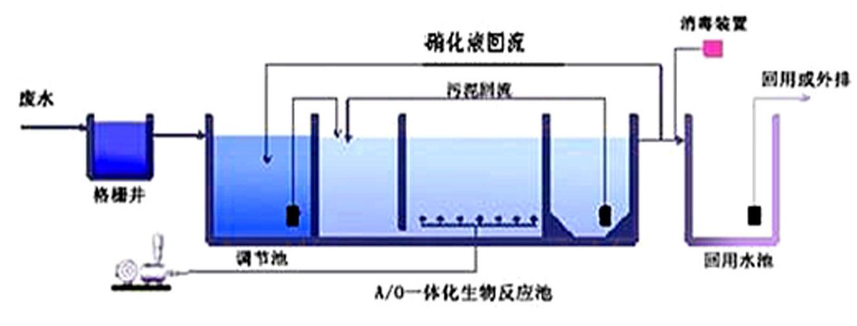 各乡镇医院乡镇卫生院污水处理工艺流程介绍