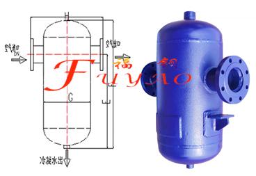 挡板式气液分离器的工作原理:通过五级分离—降速,离心,碰撞,变