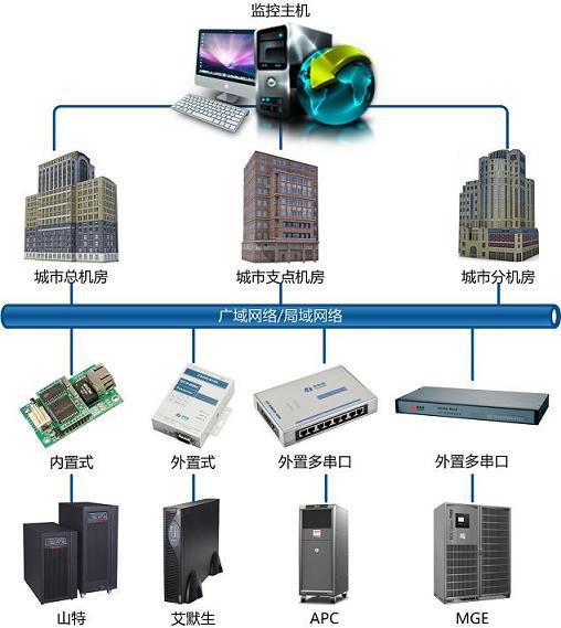 分布式基站UPS电源远程集中监控应用介绍一下深圳康耐德多串口服务器的应用: N340向上提供10/100M以太网接口,向下提供4个标准RS232//485/422串行口,通讯参数可通过多种方式设置。C2000 N340可广泛应用于PLC控制与管理、门禁医疗、楼宇控制、工业自动化、测量仪表及环境动力监控系统、信息家电、LED信息显示设备和CNC管理等。 特点: 采用ARM9处理器+RTOS,具有更强大的实时处理能力; 具有TCP Server、TCP Client、UDP、虚拟串口、点对点连接等5种操作
