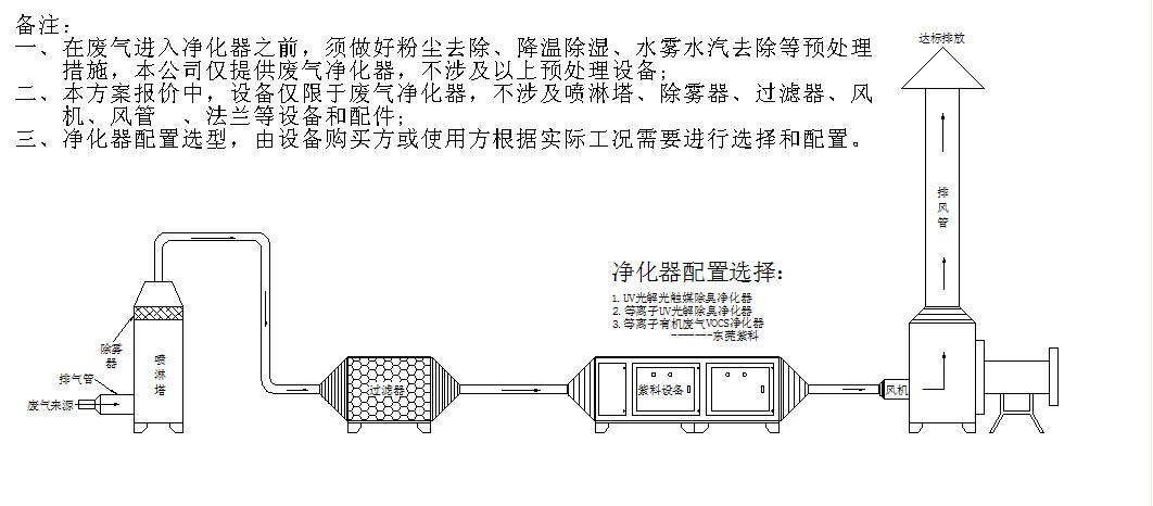 采用脉冲高频高压等离子体电源和双介质齿板放电装置,尖端放电形式