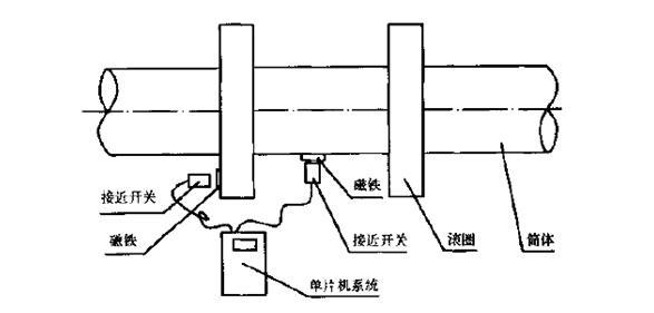 滚圈在转动过程中,位移传感器把数据通过信号电缆传输给计算机,测量