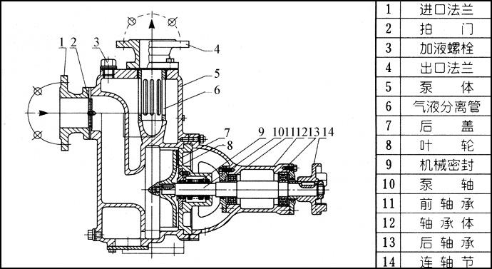 电机:普通电机/防爆电机)  其他泵相关链接:wq/qw无堵塞潜水排污泵