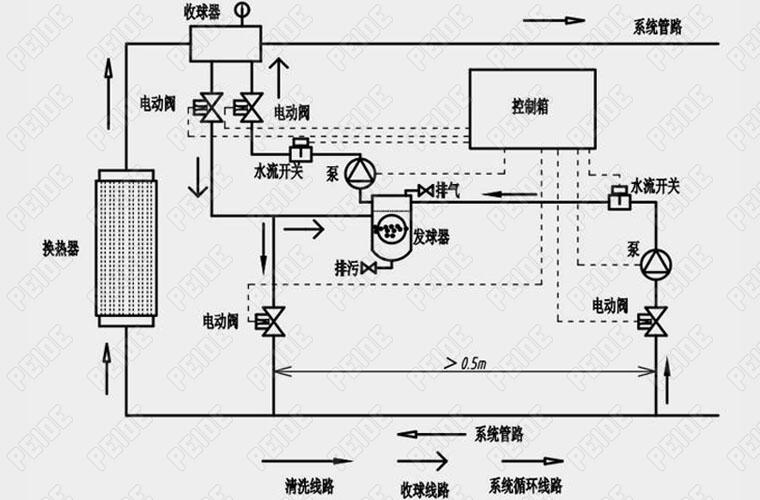 然后启动胶球泵,打开系统中的控制阀门,在胶球泵的作用下,胶球就在比