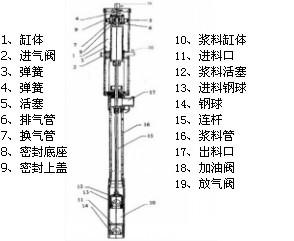气动油桶泵结构图