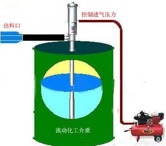 气动油桶泵安装图